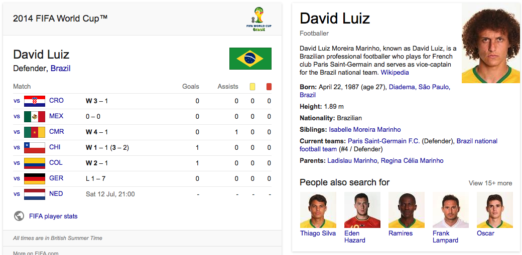 david luiz knowledge graph
